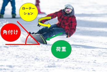 スノボの角付け・荷重・回旋を説明している図