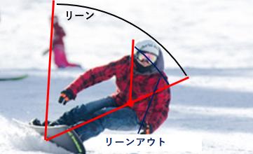 スノーボードでリーンアウトをしている図