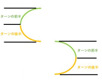 ターンの前半と後半の図