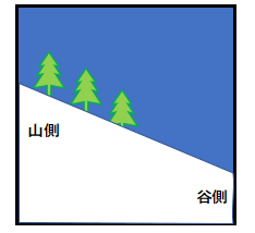 ゲレンデの山側と谷側の図