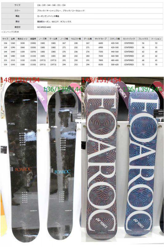 こちらはスノーボード初心者のおすすめのヨネックスの板の長さを説明している図です。