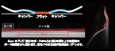 011 artisticのフラット形状の図