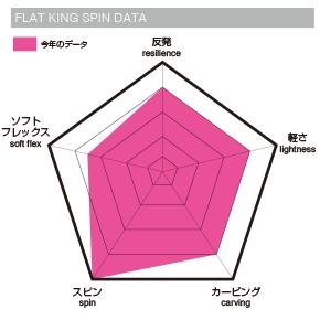011 artisticのFLAT KINGのデータの図