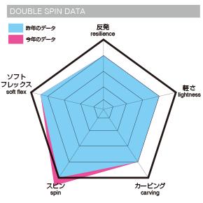 011 artisticにDOUBLE SPINの図
