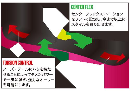 011 artisticフレックス&トーション&ノーズ&テールを説明している図