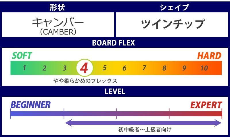 4.4 スノーボード・キッカー板【女性におすすめ④アライアン・プリズムガール】②