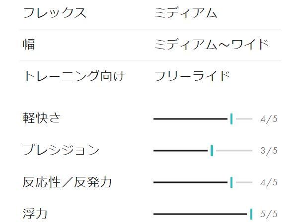 サロモン・hps taka【スペック評価】2