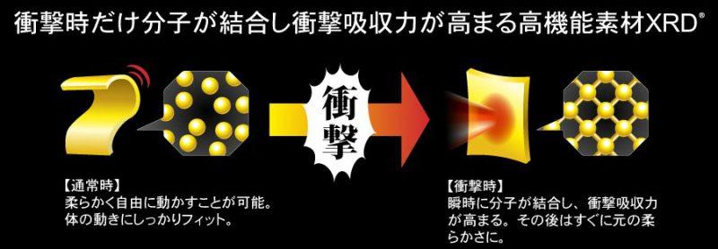 スノーボードの鎧武者プロテクターの特徴は??3