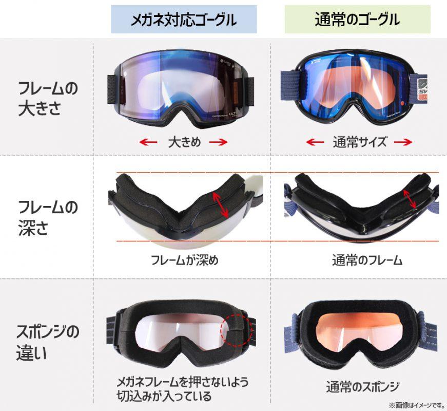 スノボ・スキーゴーグルで眼鏡対応と通常のどう違うの?