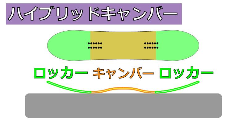 【ハイブリットキャンバー】1