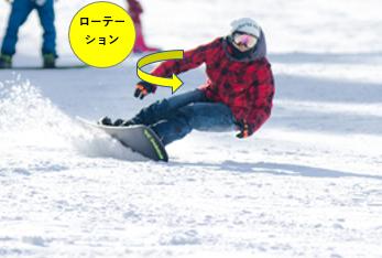 スノーボードでローテーションを説明している図