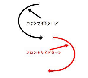 バックサイドターンとフロントサイドターンの図