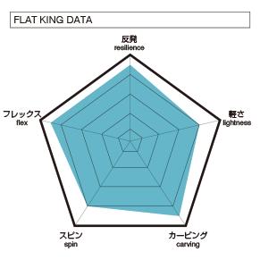 011 artisticのFLAT KING SPINのデータの図