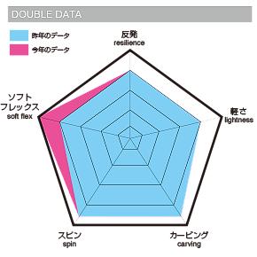 011 artisticにDOUBLEの図