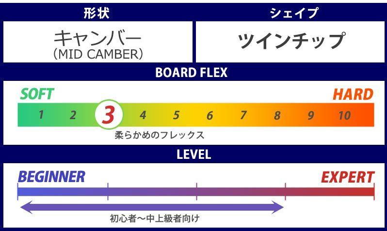 3-7 スノボ・グラトリ板【女性におすすめ⑦アライアン・ヴィヴィアン】③