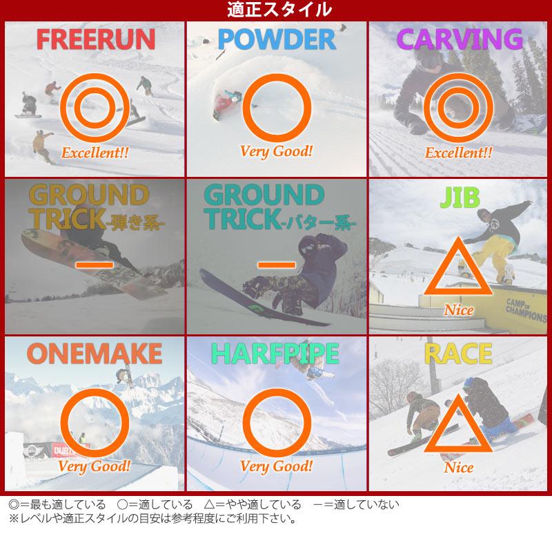 5.3 スノーボード・フリーラン板【おすすめ③ファナティック・FTC】⑥