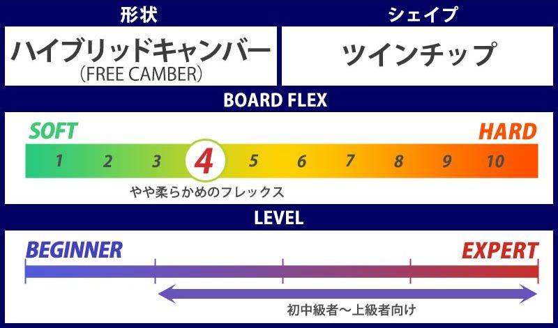 4.2 スノーボード・キッカー板【おすすめ②ノベンバー・アーティスト】③