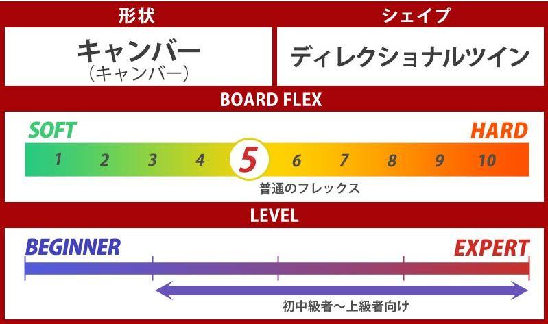 5.1 スノーボード・フリーラン板【おすすめ①バートン・カスタム】③