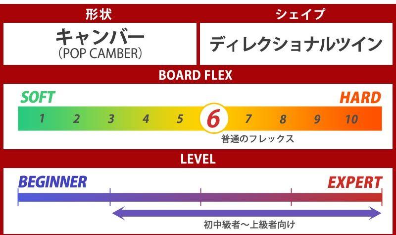 5.3 スノーボード・フリーラン板【おすすめ③ファナティック・FTC】⑤
