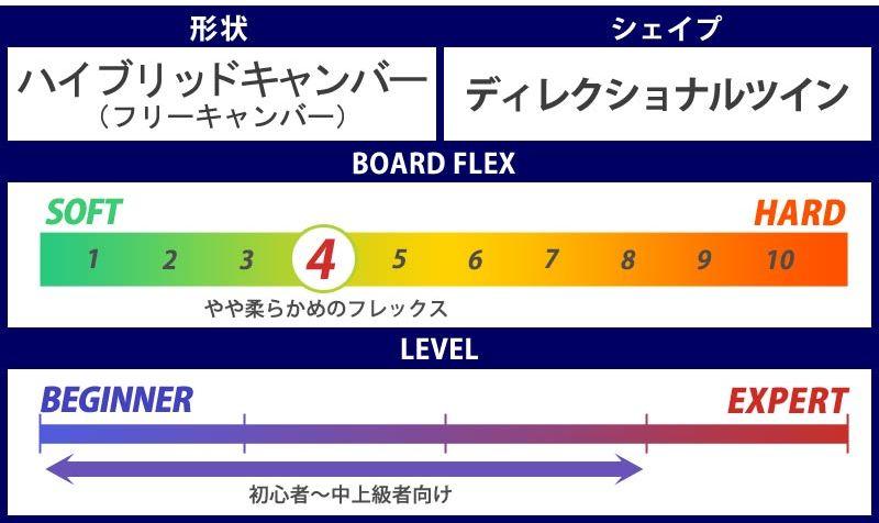 5.2 スノーボード・フリーラン板【おすすめ②OGASAKA・CT-M】④