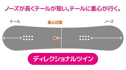 オガサカ・CT【スペック評価②シェイプ・ディレクショナルツイン】