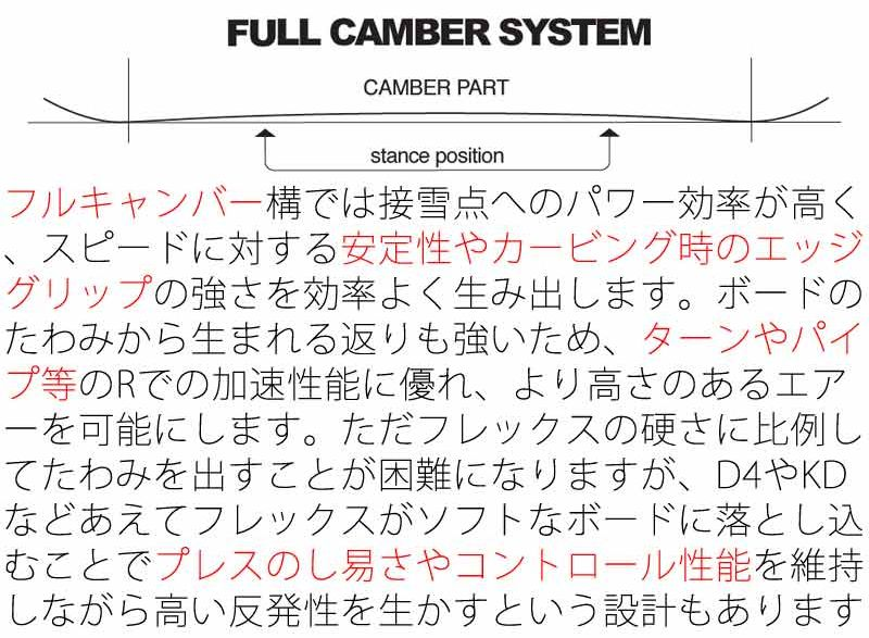 ノベンバー・アーティスト【スペック評価①形状・キャンバー】