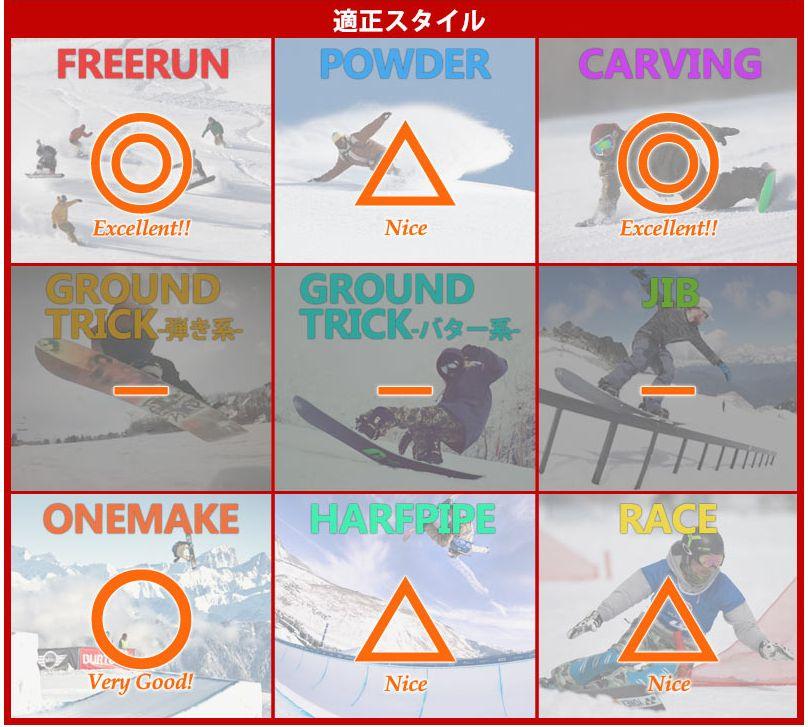 オガサカ(OGASAKA)・CTS【評価⑥向いているスタイル】