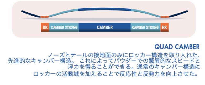 【①形状・QUAD CANBER(ハイブリッドキャンバー)】