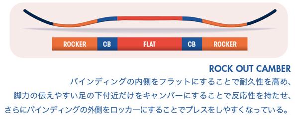 【①形状・ロックアウトキャンバー】