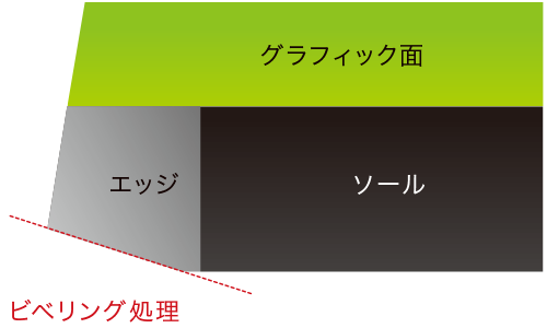 【評価⑤TECHNOLOGIES】2
