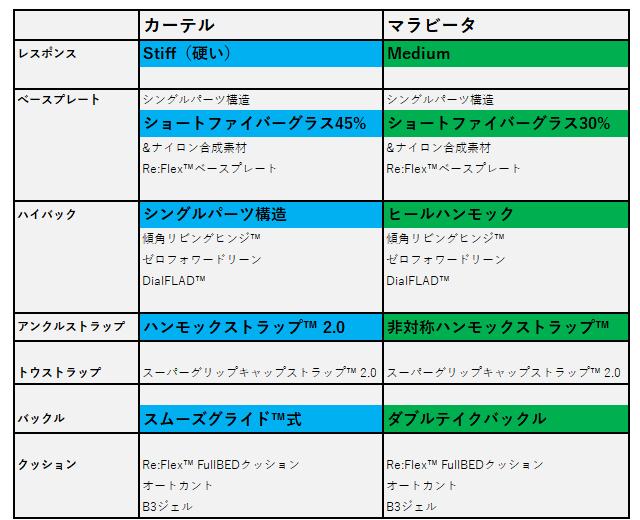 バートン・カーテルとマラビータ【スペック】①