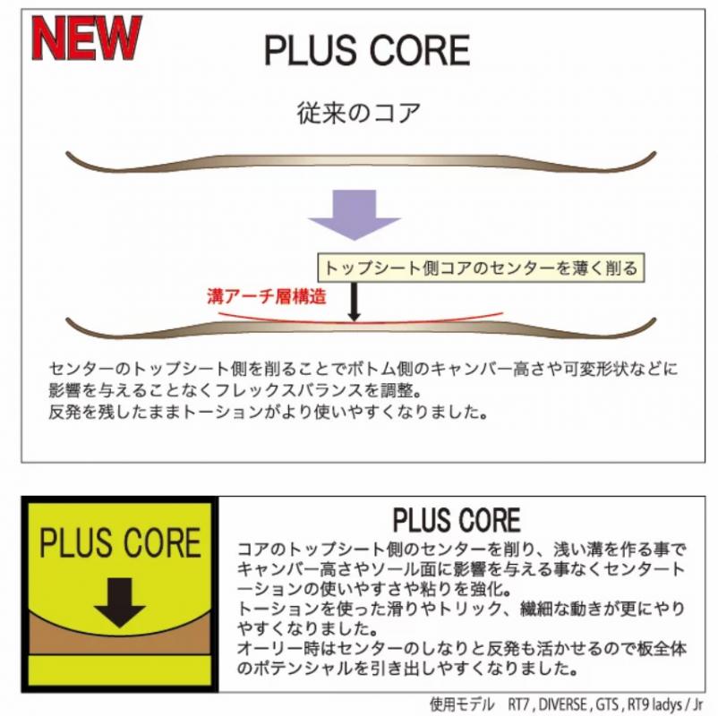 【④CORE】3